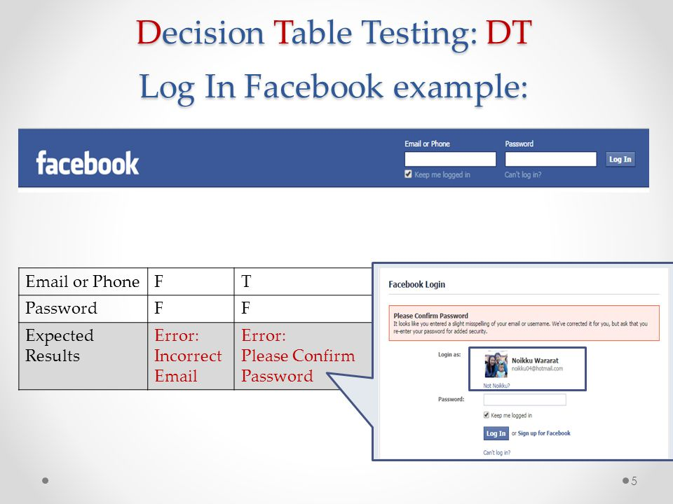 Decision Table Testing: DT Log In Facebook example: 6 Email or Phone FTFT PasswordFFTT Expected Results Error: Incorrect Email Error: Please Confirm Password Error: Incorrect Email Facebook Page is Processed