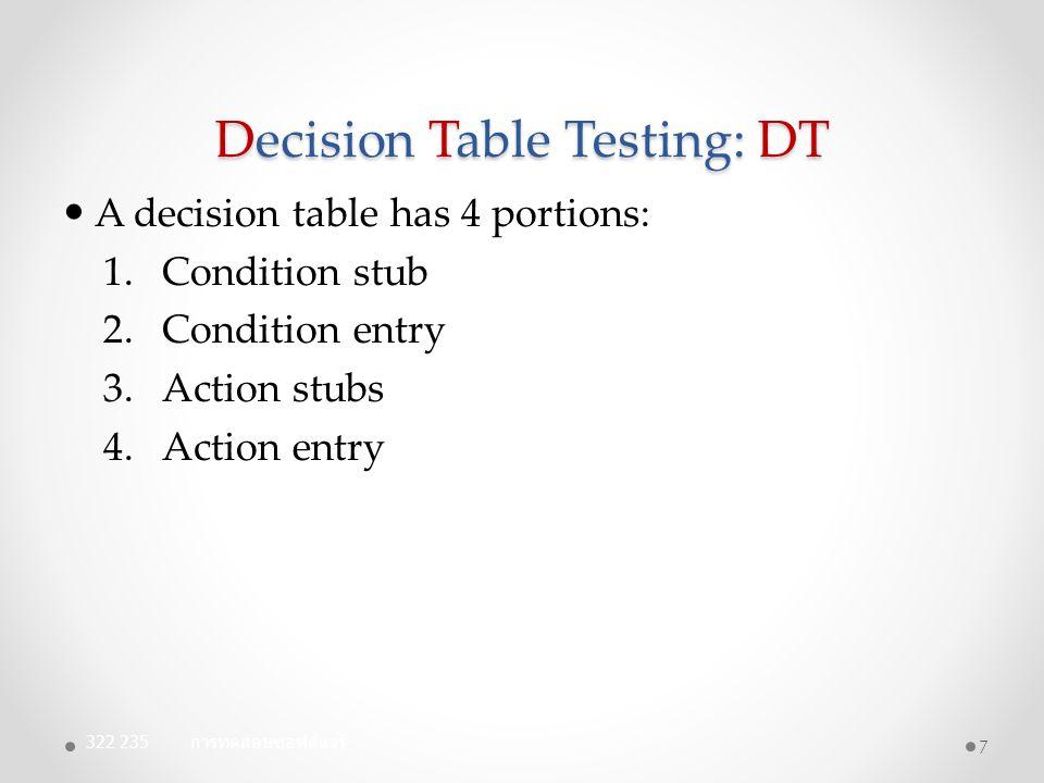 3) Decision Table (the third try)(Cont.) 322 235 การทดสอบซอฟต์แวร์ 38 Conditions 111213141516171819202122 c1: month in c2: day in c3: year in M3 D1 - M3 D2 - M3 D3 - M3 D4 - M3 D5 - M4 D1 - M4 D2 Y1 M4 D2 Y2 M4 D3 Y1 M4 D3 Y2 M4 D4 - M4 D5 - Rule count action a1: impossible a2: increment day a3: reset day a4: increment month a5: reset month a6: increment year XXXX XXXXXX XX XXXX XXXX XXX