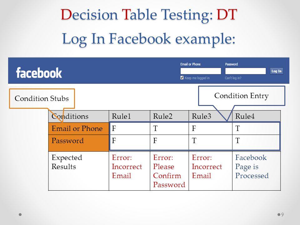 Redundancy Rule in Decision Table 322 235 การทดสอบซอฟต์แวร์ 30 Condition s Rule 1-4 (1.1-1.4) Rule 5Rule 6Rule 7Rule 8Rule 9 c1 c2 c3 T--T-- FTTFTT FTFFTF FFTFFT FFFFFF TFFTFF a1 a2 a3 xxxx xxxx xxxxxx xxxxx x (An Inconsistent Decision Table)