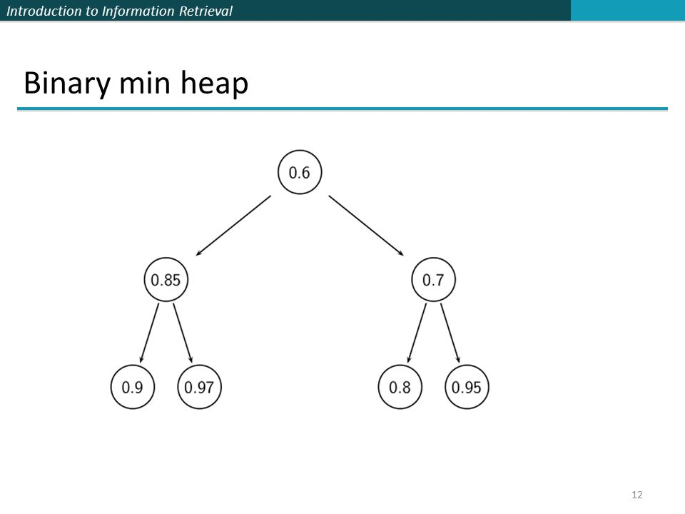 Introduction to Information Retrieval Binary min heap 12