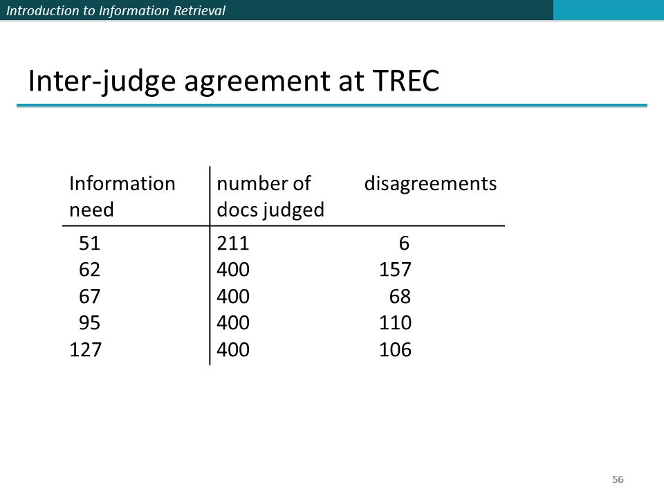 Introduction to Information Retrieval 56 Inter-judge agreement at TREC 56 Information need number of docs judged disagreements 51 62 67 95 127 211 400 6 157 68 110 106