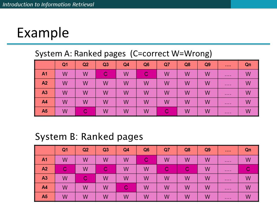 Introduction to Information Retrieval Example System A: Ranked pages (C=correct W=Wrong) Q1Q2Q3Q4Q6Q7Q8Q9….Qn A1 WWCWCWWW….W A2 WWWWWWWW….W A3 WWWWWWWW….W A4 WWWWWWWW….W A5 WCWWWCWW….W System B: Ranked pages Q1Q2Q3Q4Q6Q7Q8Q9….Qn A1 WWWWCWWW….W A2 CWCWWCCW….C A3 WCWWWWWW….W A4 WWWCWWWW….W A5 WWWWWWWW….W