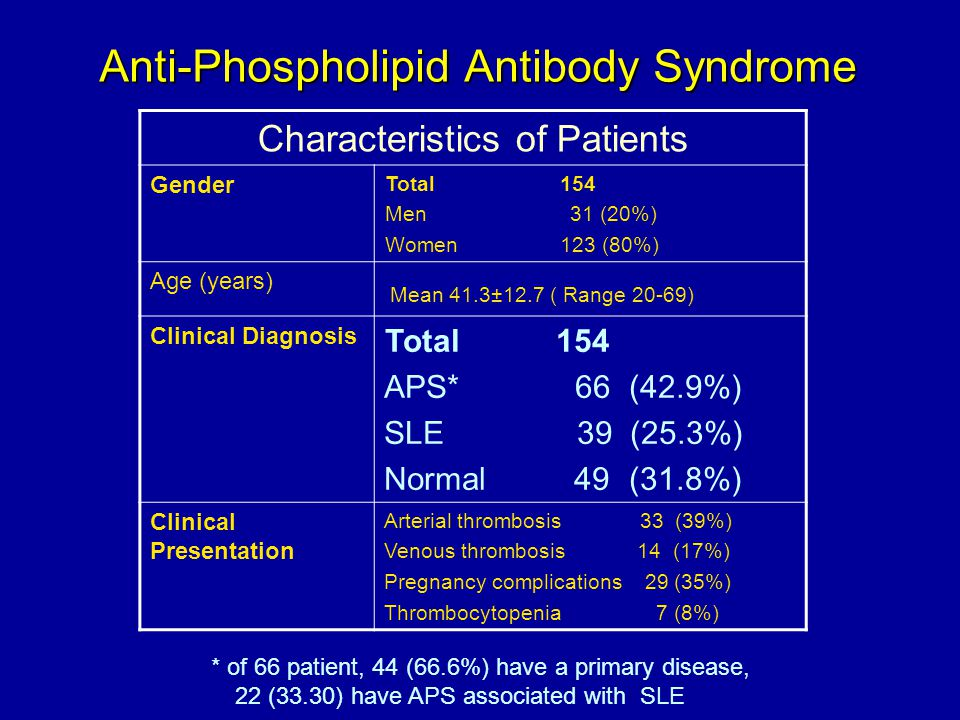 Anti-Phospholipid Antibody Syndrome Characteristics of Patients Total 154 Men 31 (20%) Women 123 (80%) Gender Mean 41.3±12.7 ( Range 20-69) Age (years) Total 154 APS* 66 (42.9%) SLE 39 (25.3%) Normal 49 (31.8%) Clinical Diagnosis Arterial thrombosis 33 (39%) Venous thrombosis 14 (17%) Pregnancy complications 29 (35%) Thrombocytopenia 7 (8%) Clinical Presentation * of 66 patient, 44 (66.6%) have a primary disease, …22 (33.30) have APS associated with SLE