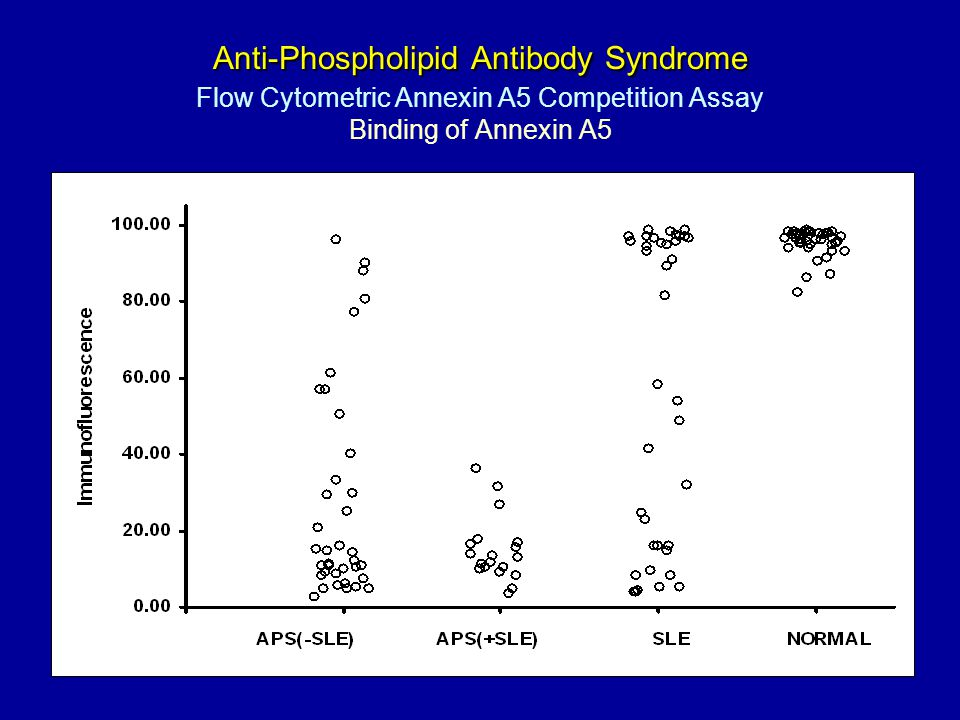 Anti-Phospholipid Antibody Syndrome Anti-Phospholipid Antibody Syndrome Flow Cytometric Annexin A5 Competition Assay Binding of Annexin A5