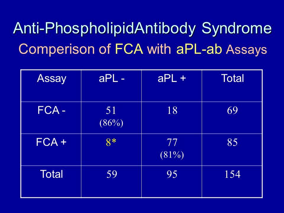 Anti-PhospholipidAntibody Syndrome Anti-PhospholipidAntibody Syndrome Comperison of FCA with aPL-ab Assays TotalaPL +aPL -Assay 691851 (86%) FCA - 8577 (81%) 8*8* FCA + 1549559 Total