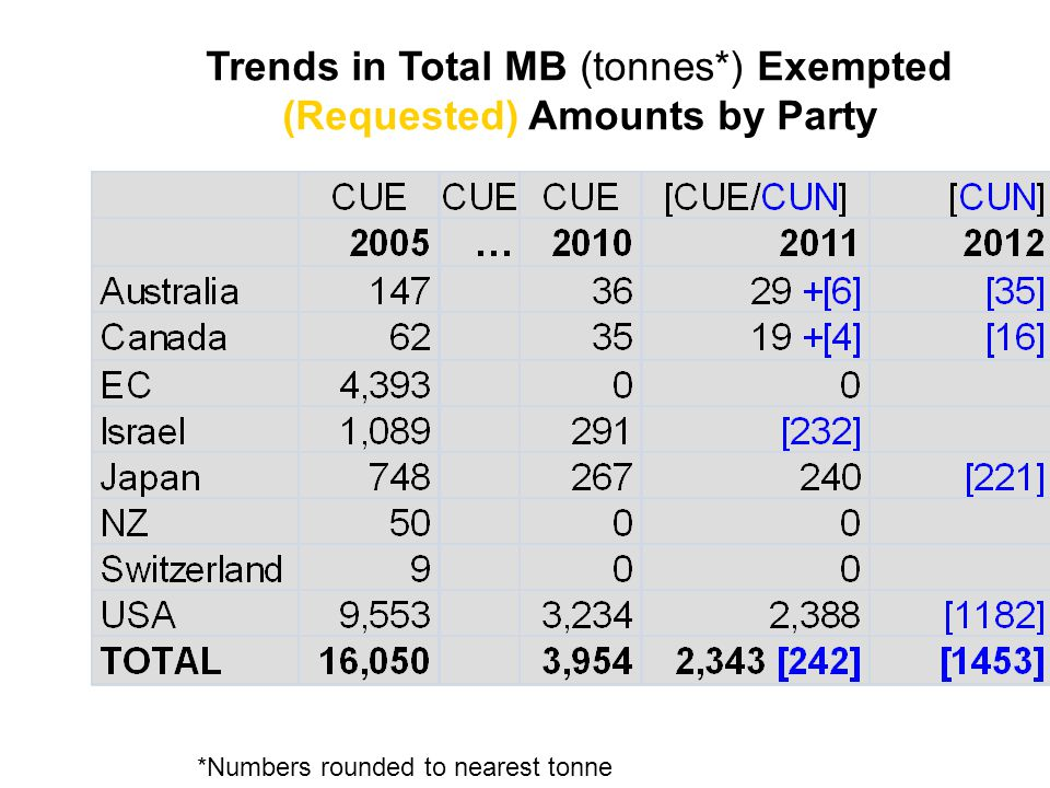 Trends in Total MB (tonnes*) Exempted (Requested) Amounts by Party *Numbers rounded to nearest tonne