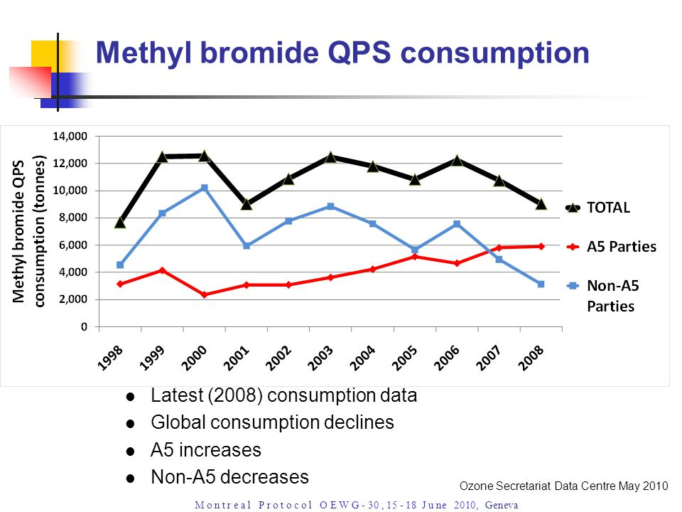 M o n t r e a l P r o t o c o l O E W G - 30, 15 - 18 J u ne 2010, Geneva Latest (2008) consumption data Global consumption declines A5 increases Non-