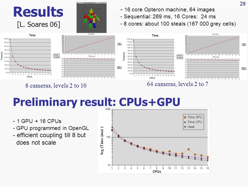 29 - 16 core Opteron machine, 64 images - Sequential: 269 ms, 16 Cores: 24 ms - 8 cores: about 100 steals (167 000 grey cells) Results 8 cameras, levels 2 to 10 64 cameras, levels 2 to 7 Preliminary result: CPUs+GPU - 1 GPU + 16 CPUs - GPU programmed in OpenGL - efficient coupling till 8 but does not scale log (Time (ms) ) [L.