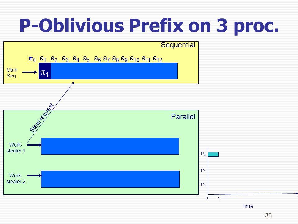 35 Parallel Sequential P0P0 P1P1 P3P3 1 0    0 a 1 a 2 a 3 a 4 a 5 a 6 a 7 a 8 a 9 a 10 a 11 a 12 Work- stealer 1 Main Seq.