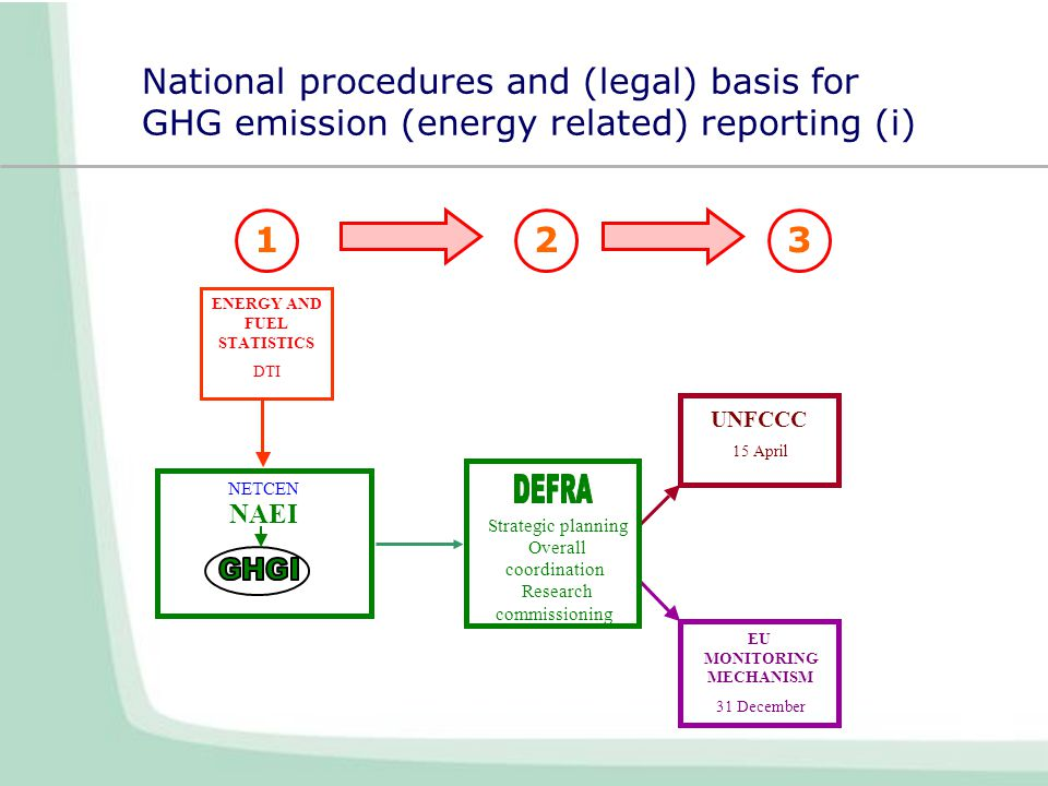 National procedures and (legal) basis for GHG emission (energy related) reporting (i) UNFCCC 15 April EU MONITORING MECHANISM 31 December Strategic planning Overall coordination Research commissioning NAEI NETCEN 123 ENERGY AND FUEL STATISTICS DTI
