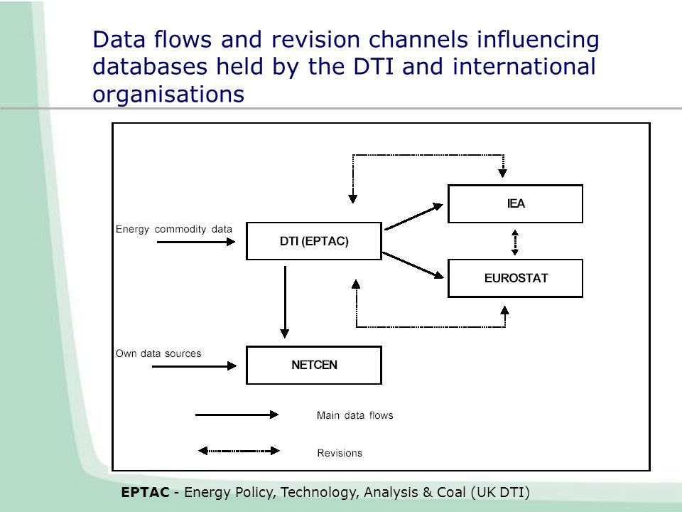 Data flows and revision channels influencing databases held by the DTI and international organisations EPTAC - Energy Policy, Technology, Analysis & Coal (UK DTI)