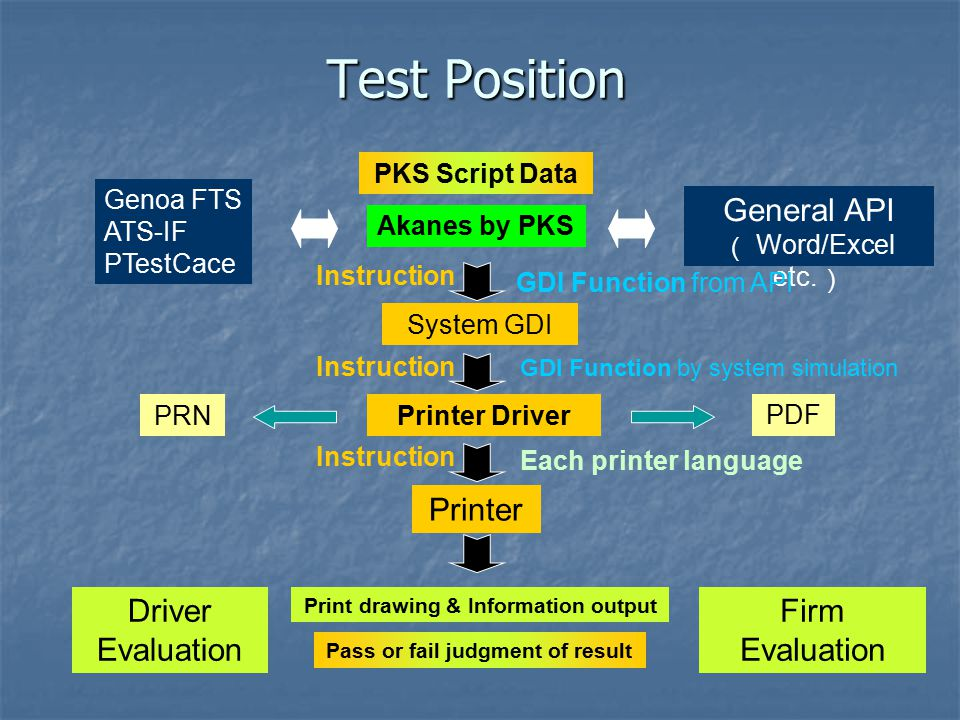 Test Position Genoa FTS ATS-IF PTestCace Akanes by PKS General API ( Word/Excel etc.