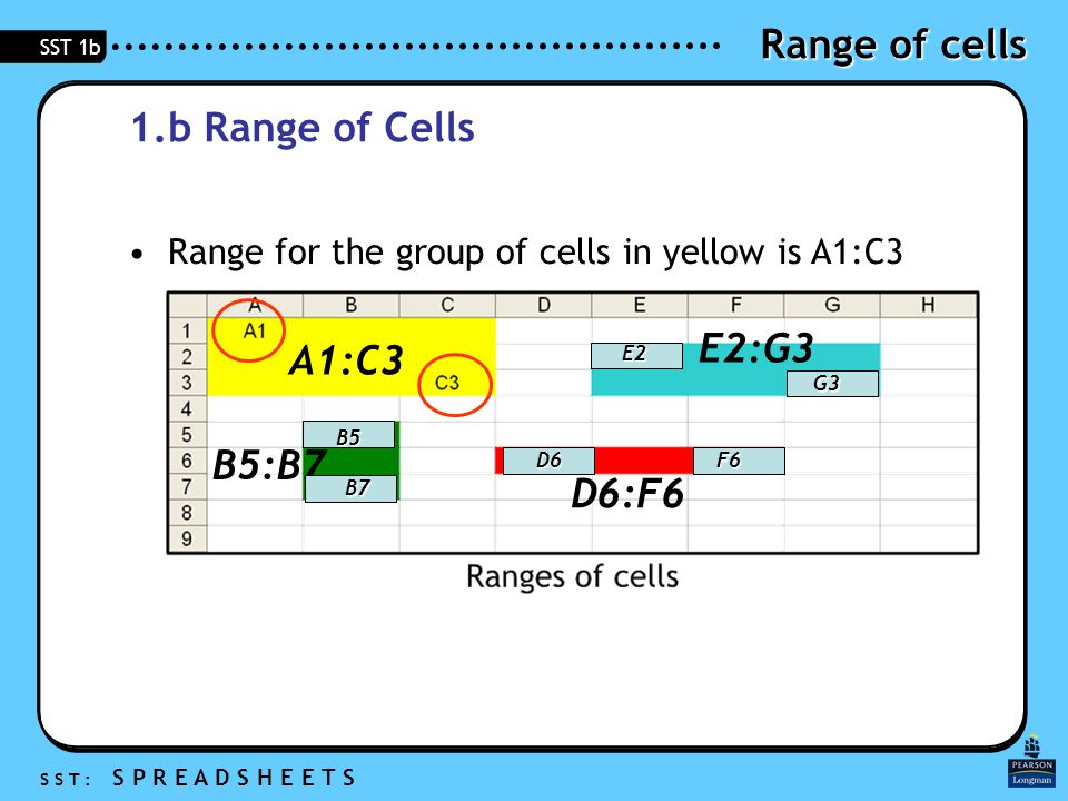 Range of cells S S T : S P R E A D S H E E T S SST 1b 1.b Range of Cells Range of cells A group of more than one cell Described as the cell address of