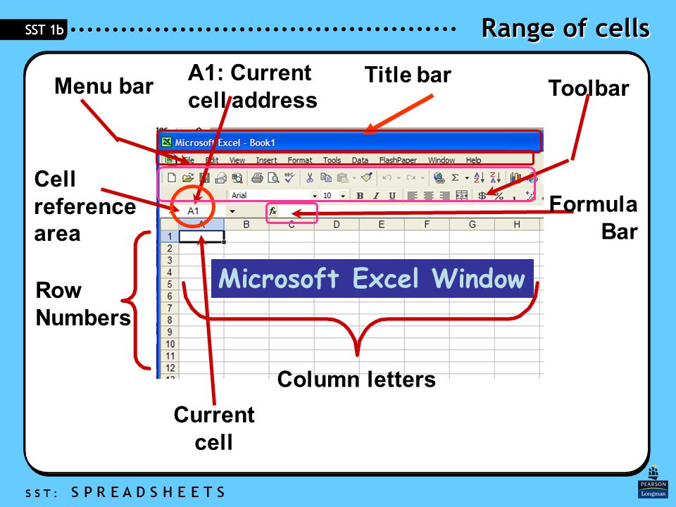 Range of cells S S T : S P R E A D S H E E T S SST 1b Microsoft Excel Window