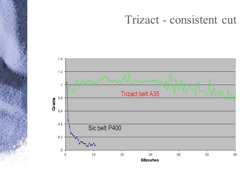 Trizact - consistent cut Trizact belt A35 Sic belt P400