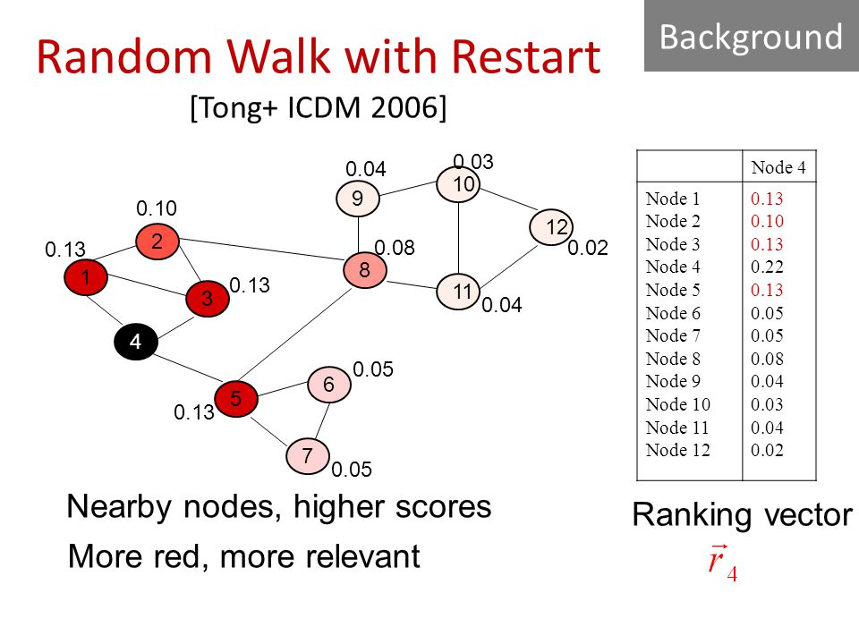 Random Walk with Restart [Tong+ ICDM 2006] Node 4 Node 1 Node 2 Node 3 Node 4 Node 5 Node 6 Node 7 Node 8 Node 9 Node 10 Node 11 Node 12 0.13 0.10 0.13 0.22 0.13 0.05 0.08 0.04 0.03 0.04 0.02 1 4 3 2 5 6 7 9 10 8 1 1212 0.13 0.10 0.13 0.05 0.08 0.04 0.02 0.04 0.03 Ranking vector More red, more relevant Nearby nodes, higher scores Background