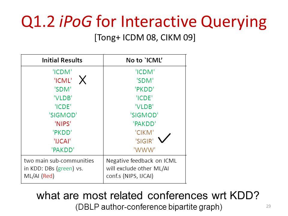 Initial ResultsNo to `ICML'Yes to `SIGIR' ICDM ICML SDM VLDB ICDE SIGMOD NIPS PKDD IJCAI PAKDD ICDM SDM PKDD ICDE VLDB SIGMOD PAKDD CIKM SIGIR WWW SIGIR TREC CIKM ECIR CLEF ICDM JCDL VLDB ACL ICDE two main sub-communities in KDD: DBs (green) vs.