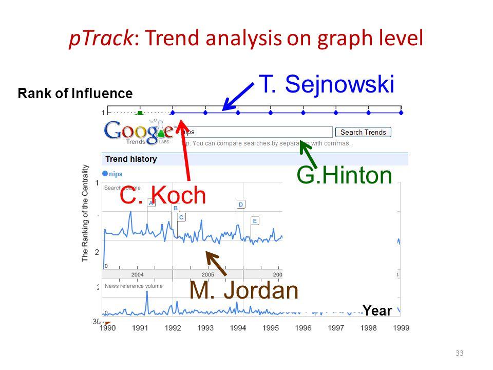 pTrack: Trend analysis on graph level M. Jordan G.Hinton C.