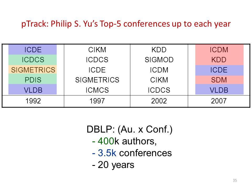 pTrack: Philip S.