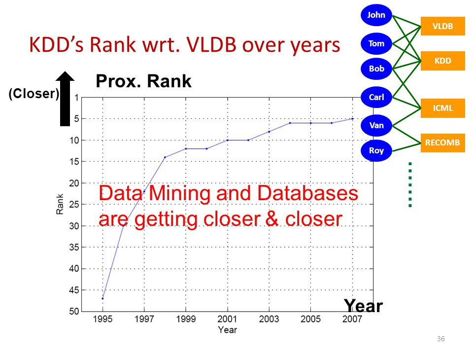Prox. Rank Year Data Mining and Databases are getting closer & closer 36 (Closer) John KDD Tom Bob Carl Van Roy RECOMB ICML VLDB KDD's Rank wrt. VLDB