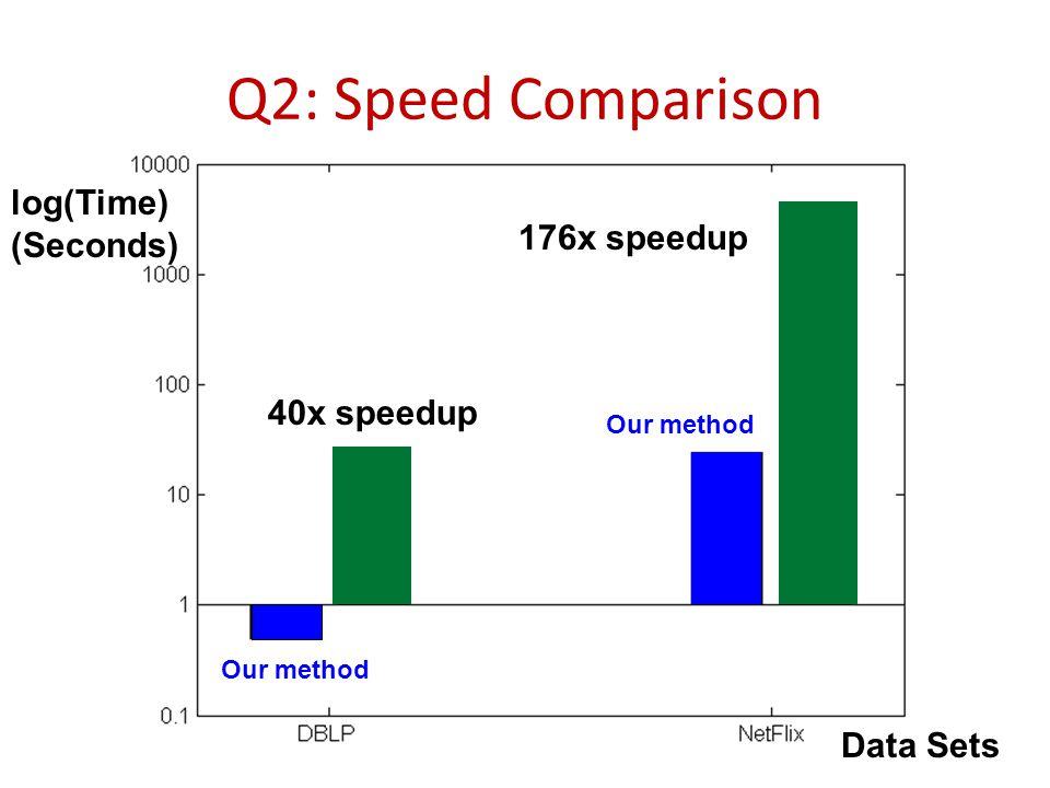 39 176x speedup 40x speedup log(Time) (Seconds) Data Sets Our method Q2: Speed Comparison