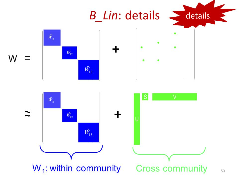 + ~ ~ B_Lin: details W 1 : within community Cross community details 50 + W =
