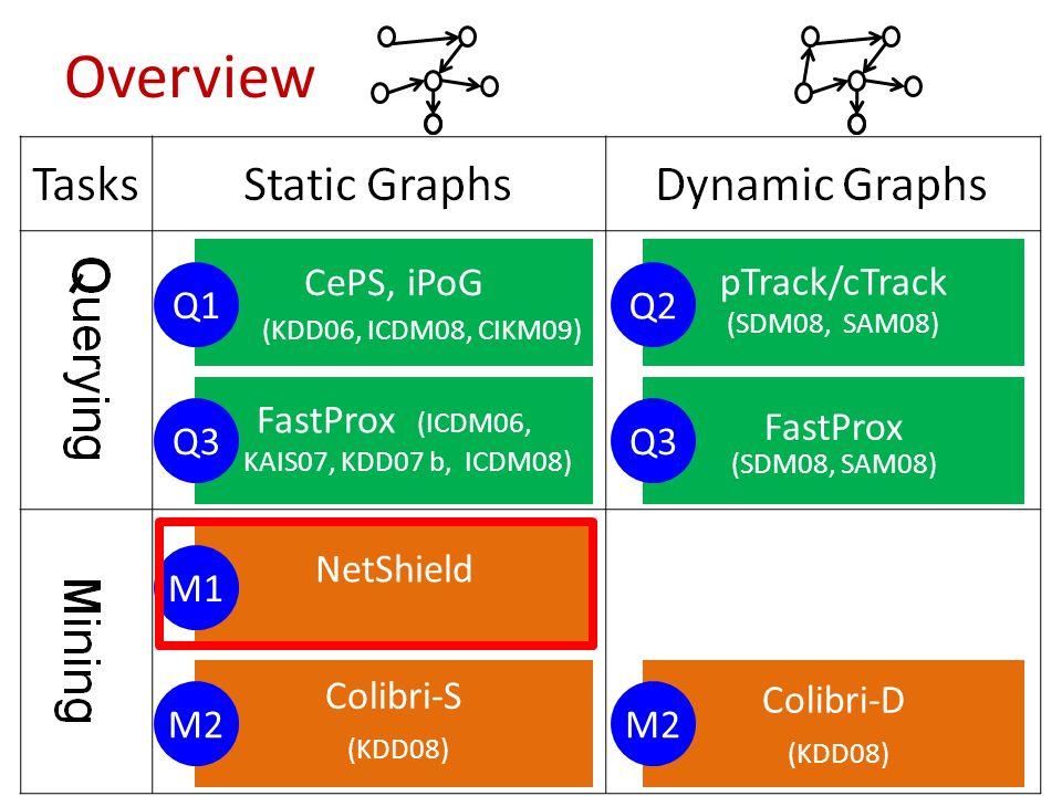 Overview CePS, iPoG (KDD06, ICDM08, CIKM09) Q1 FastProx (ICDM06, KAIS07, KDD07 b, ICDM08) Q3 pTrack/cTrack (SDM08, SAM08) Q2 FastProx (SDM08, SAM08) Q3 NetShield M1 Colibri-S (KDD08) M2 Colibri-D (KDD08) M2