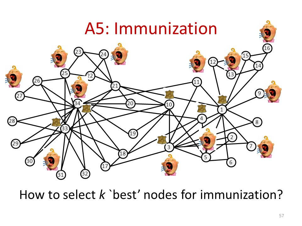 A5: Immunization How to select k `best' nodes for immunization? 57 34 33 25 26 27 28 29 30 31 32 22 21 20 19 18 17 23 24 12 13 14 15 16 1 9 10 11 3 4