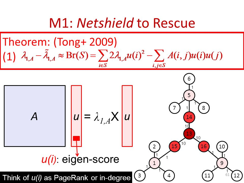M1: Netshield to Rescue 61 Theorem: (Tong+ 2009) (1) Au = λ 1,A X u(i ): eigen-score 1 2 34 9 10 1112 5 6 78 13 14 1516 10 1 1 1 1 1 1 1 1 1 1 1 1 u T