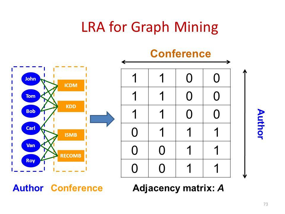 1100 1100 1100 0111 0011 0011 LRA for Graph Mining John KDD Tom Bob Carl Van Roy RECOMB ISMB ICDM AuthorConferenceAdjacency matrix: A 73 Conference Author
