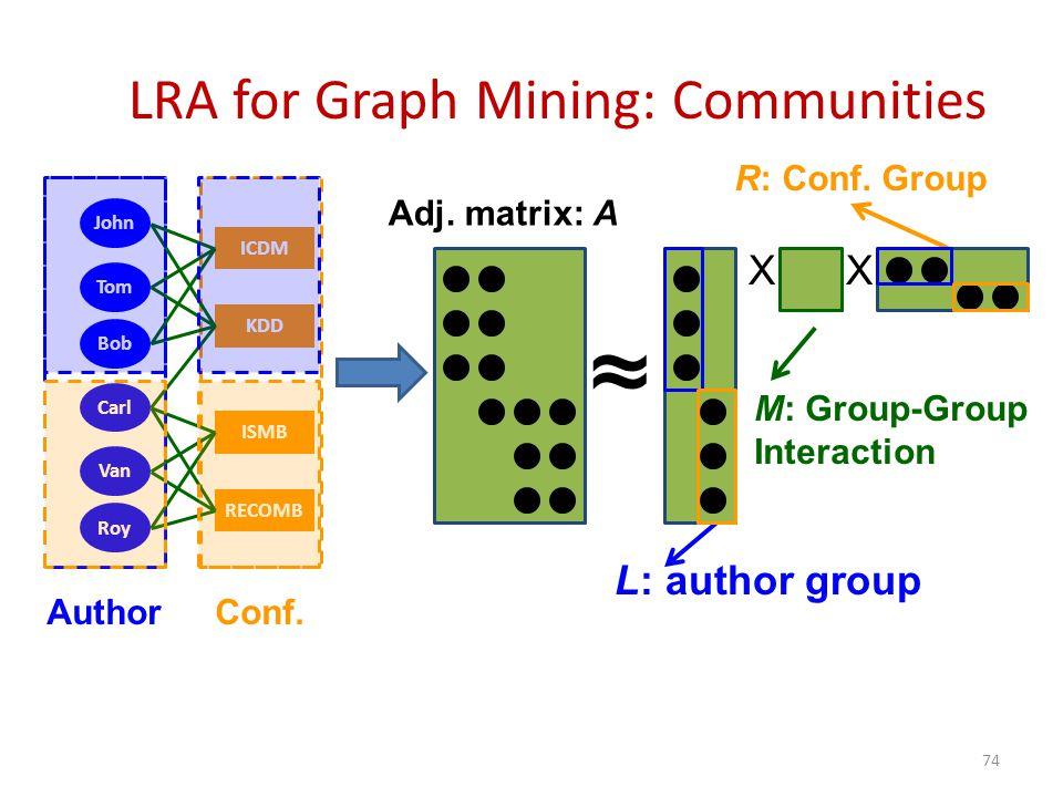 LRA for Graph Mining: Communities John KDD Tom Bob Carl Van Roy RECOMB ISMB ICDM AuthorConf.