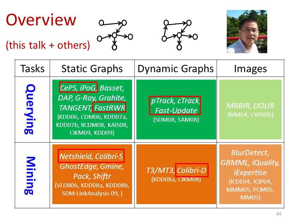 TasksStatic GraphsDynamic GraphsImages 84 Overview (this talk + others) Querying Mining CePS, iPoG, Basset, DAP, G-Ray, Grahite, TANGENT, FastRWR (KDD