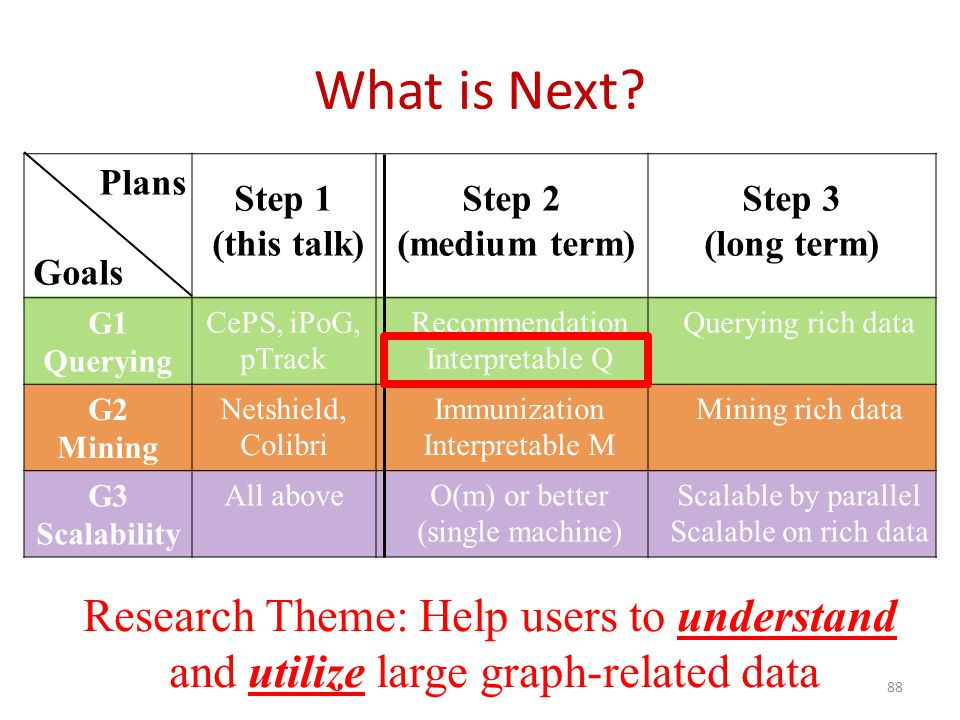 Research Theme: Help users to understand and utilize large graph-related data Plans Goals Step 1 (this talk) Step 2 (medium term) Step 3 (long term) G