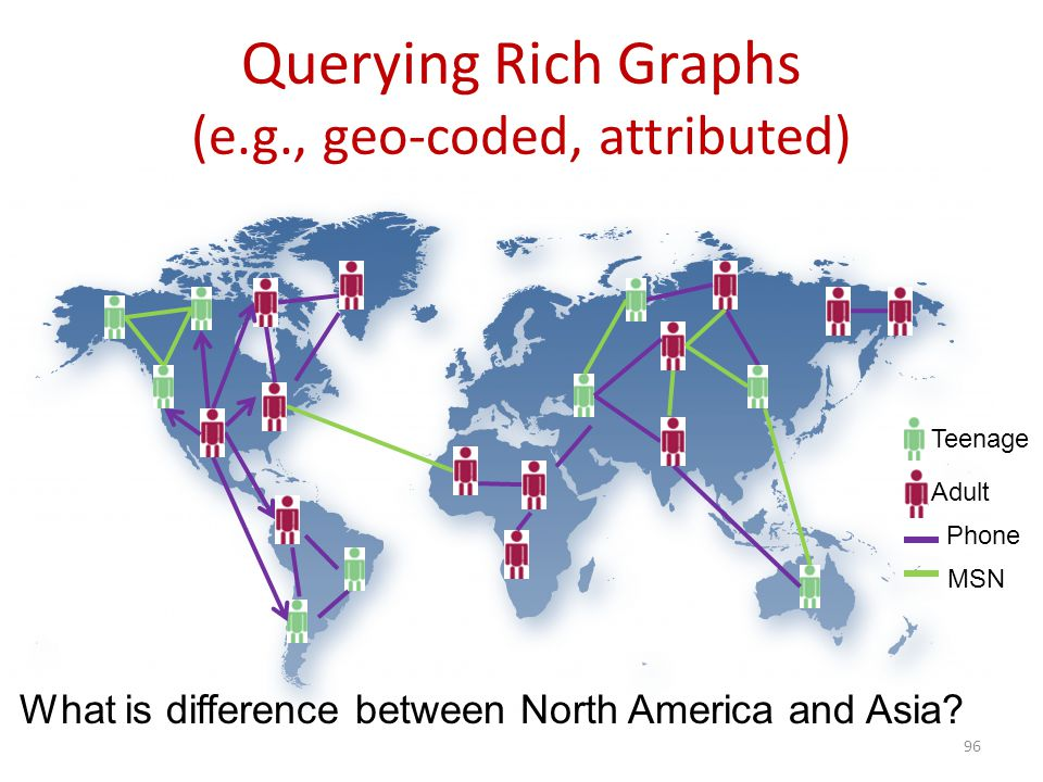 Querying Rich Graphs (e.g., geo-coded, attributed) 96 What is difference between North America and Asia? Teenage Adult Phone MSN
