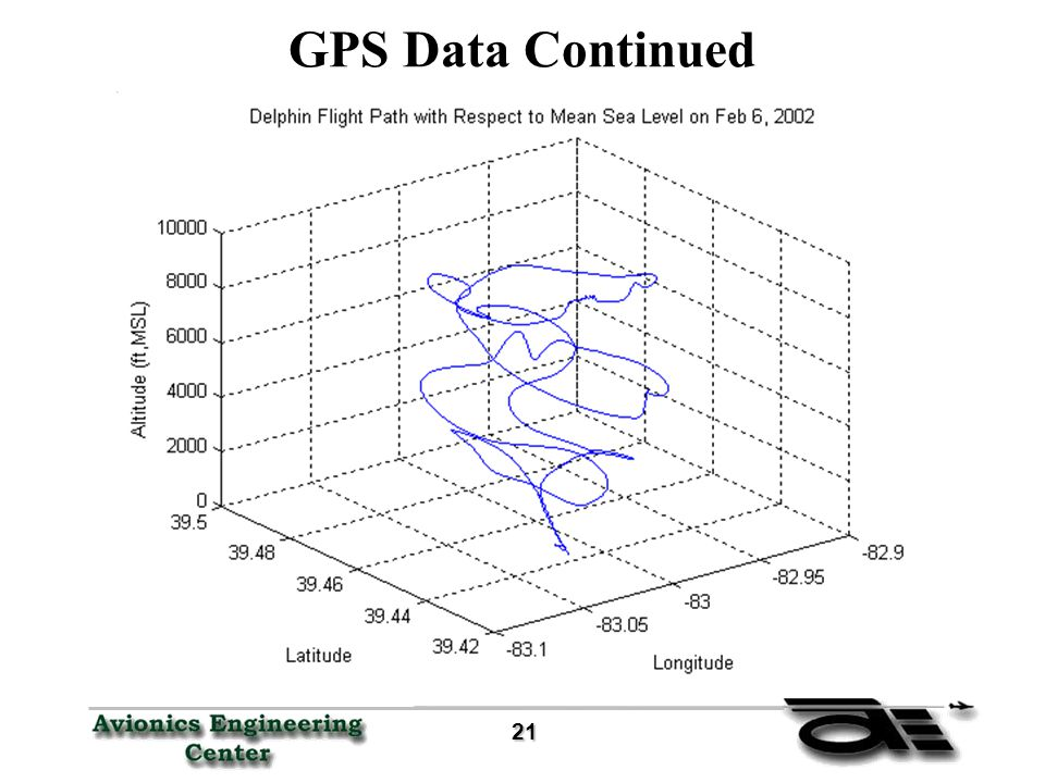 21 21 GPS Data Continued