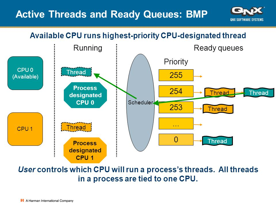 Active Threads and Ready Queues: BMP Thread Running Process designated CPU 0 Ready queues 255 Priority 254 253...