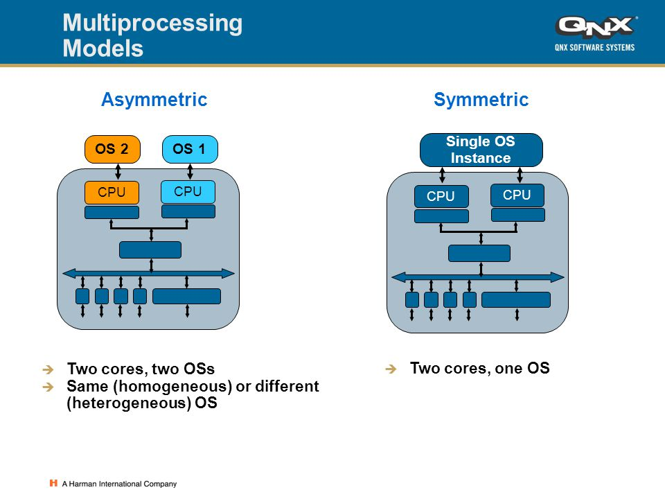 Multiprocessing Models  Two cores, two OSs  Same (homogeneous) or different (heterogeneous) OS CPU OS 2OS 1 AsymmetricSymmetric  Two cores, one OS Single OS Instance CPU