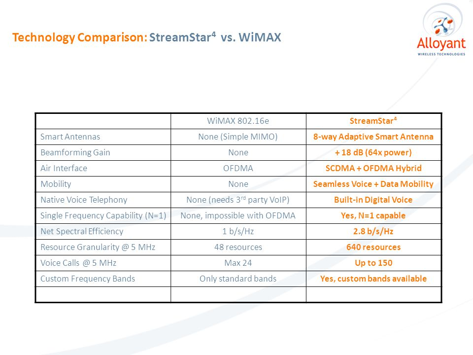 WiMAX 802.16eStreamStar⁴ Smart AntennasNone (Simple MIMO)8-way Adaptive Smart Antenna Beamforming GainNone+ 18 dB (64x power) Air InterfaceOFDMASCDMA + OFDMA Hybrid MobilityNoneSeamless Voice + Data Mobility Native Voice TelephonyNone (needs 3 rd party VoIP)Built-in Digital Voice Single Frequency Capability (N=1)None, impossible with OFDMAYes, N=1 capable Net Spectral Efficiency1 b/s/Hz2.8 b/s/Hz Resource Granularity @ 5 MHz48 resources640 resources Voice Calls @ 5 MHzMax 24Up to 150 Custom Frequency BandsOnly standard bandsYes, custom bands available Technology Comparison: StreamStar⁴ vs.