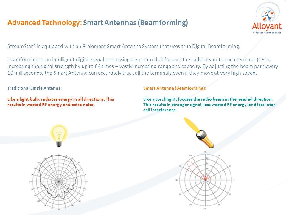 Smart Antenna Advantages: Increased Coverage With Beamforming, coverage is improved by at least 3 times – reducing the number of cell sites required to cover required areas by a factor of 3.