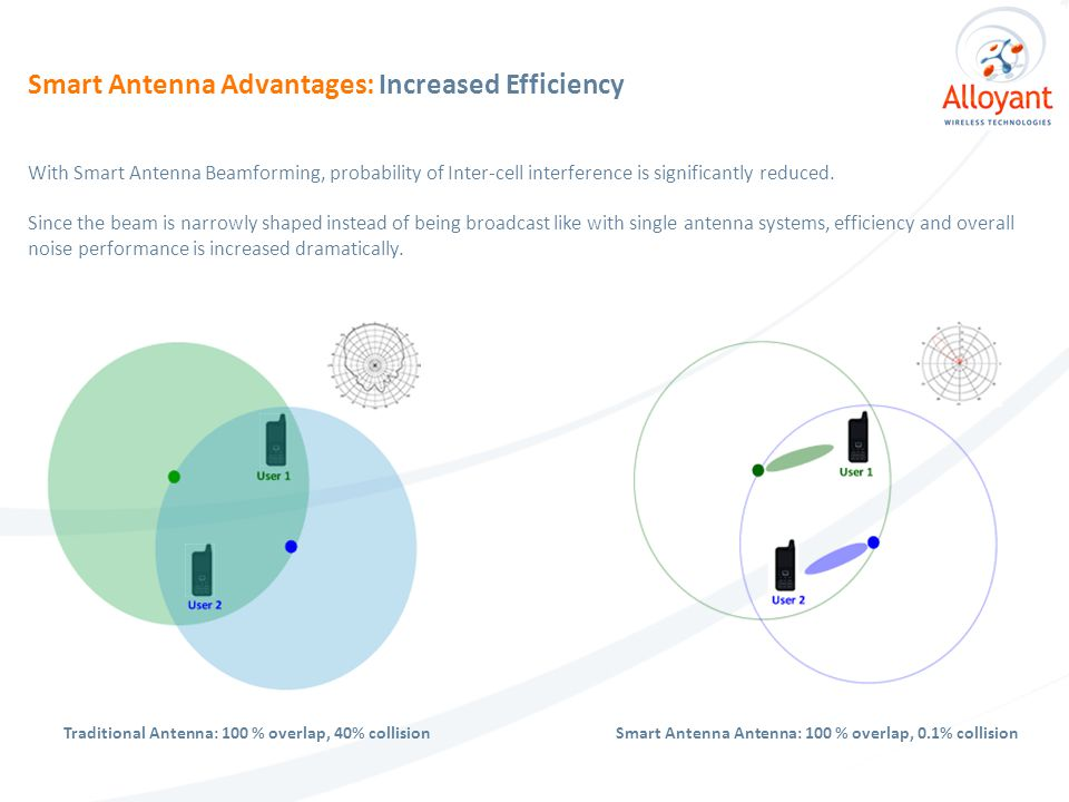 Smart Antenna Advantages: Increased Efficiency With Smart Antenna Beamforming, probability of Inter-cell interference is significantly reduced.