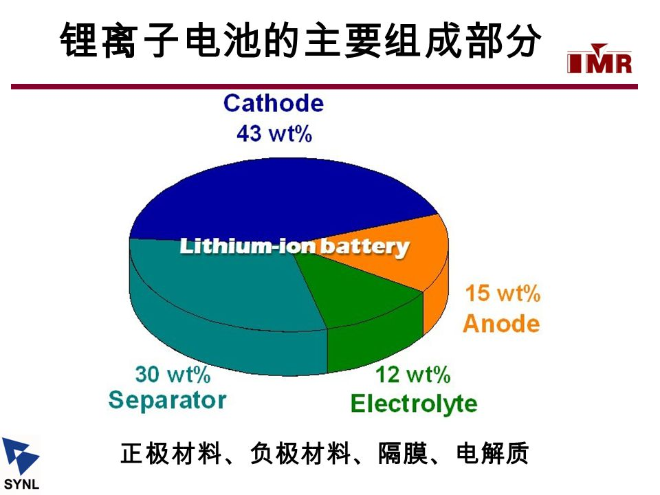 锂离子电池的主要组成部分 正极材料、负极材料、隔膜、电解质