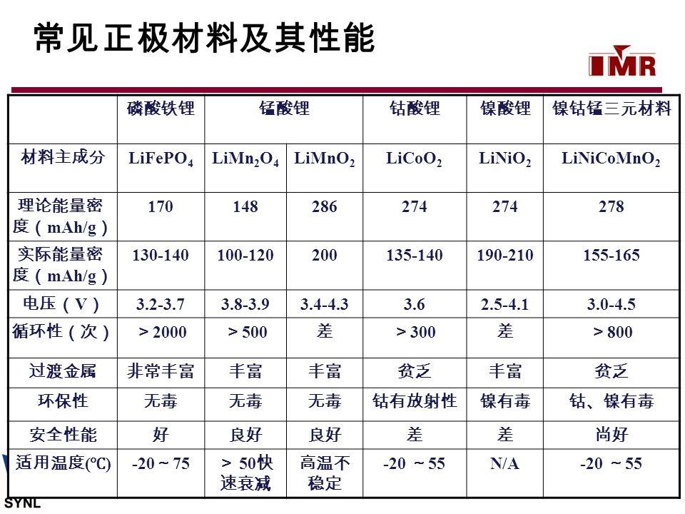 磷酸铁锂锰酸锂钴酸锂镍酸锂镍钴锰三元材料 材料主成分 LiFePO 4 LiMn 2 O 4 LiMnO 2 LiCoO 2 LiNiO 2 LiNiCoMnO 2 理论能量密 度( mAh/g ) 170148286274 278 实际能量密 度( mAh/g ) 130-140100-12020