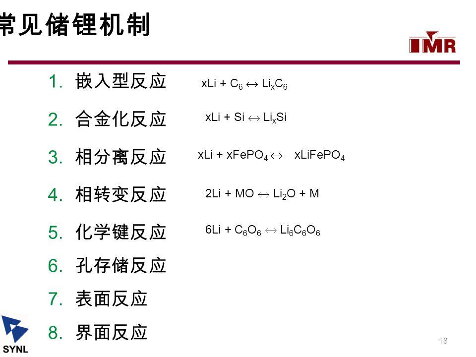 常见储锂机制 1. 嵌入型反应 2. 合金化反应 3. 相分离反应 4. 相转变反应 5. 化学键反应 6. 孔存储反应 7. 表面反应 8. 界面反应 18 xLi + C 6  Li x C 6 xLi + Si  Li x Si xLi + xFePO 4  xLiFePO 4 2Li