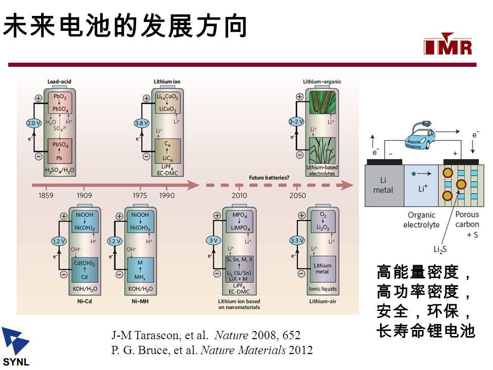 未来电池的发展方向 高能量密度, 高功率密度, 安全,环保, 长寿命锂电池 J-M Tarascon, et al. Nature 2008, 652 P. G. Bruce, et al. Nature Materials 2012