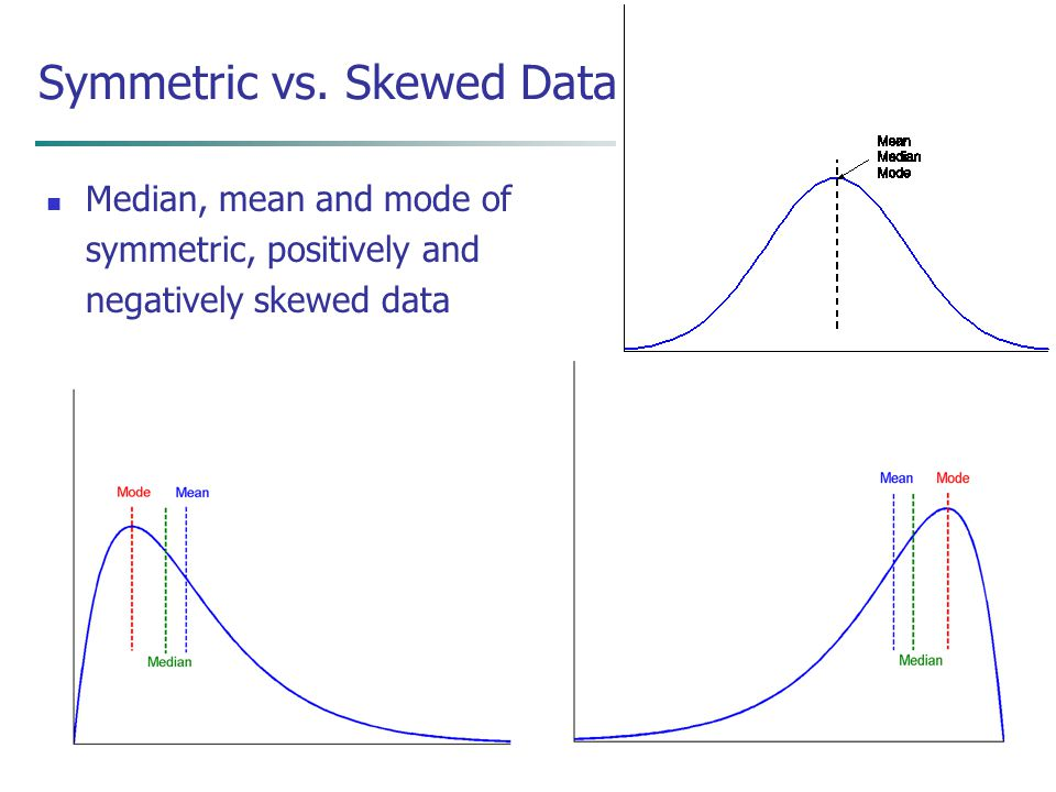 April 17, 2015Data Mining: Concepts and Techniques13 Symmetric vs. Skewed Data Median, mean and mode of symmetric, positively and negatively skewed da