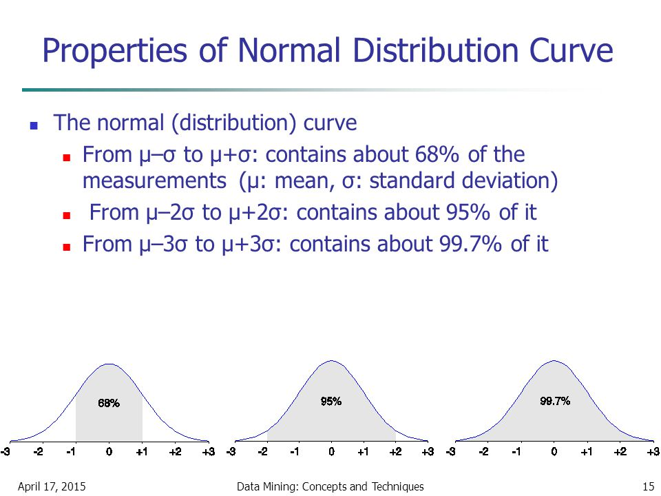 April 17, 2015Data Mining: Concepts and Techniques15 Properties of Normal Distribution Curve The normal (distribution) curve From μ–σ to μ+σ: contains