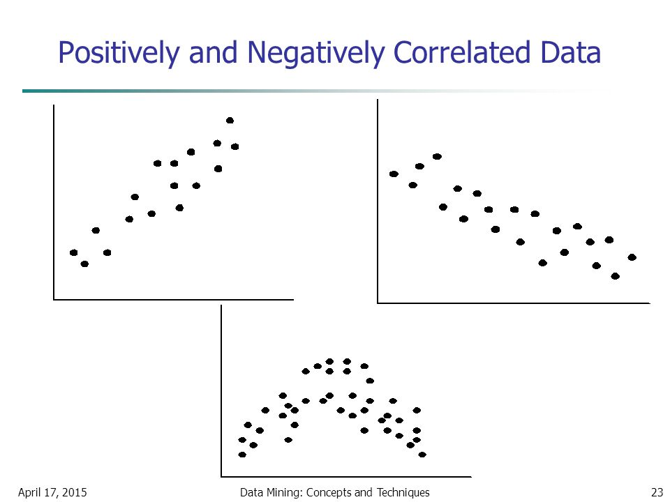 April 17, 2015Data Mining: Concepts and Techniques23 Positively and Negatively Correlated Data