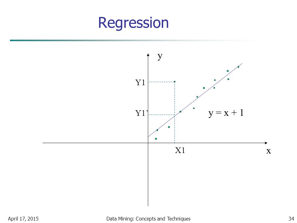 April 17, 2015Data Mining: Concepts and Techniques34 Regression x y y = x + 1 X1 Y1 Y1'