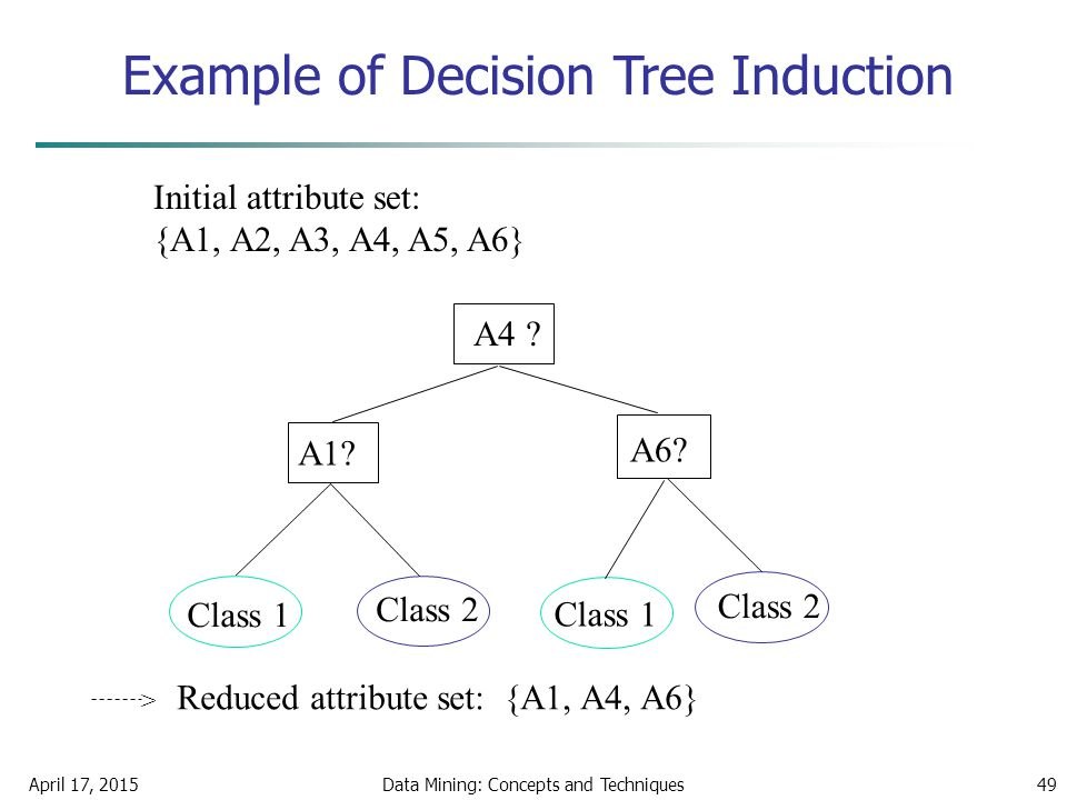 April 17, 2015Data Mining: Concepts and Techniques49 Example of Decision Tree Induction Initial attribute set: {A1, A2, A3, A4, A5, A6} A4 ? A1? A6? C