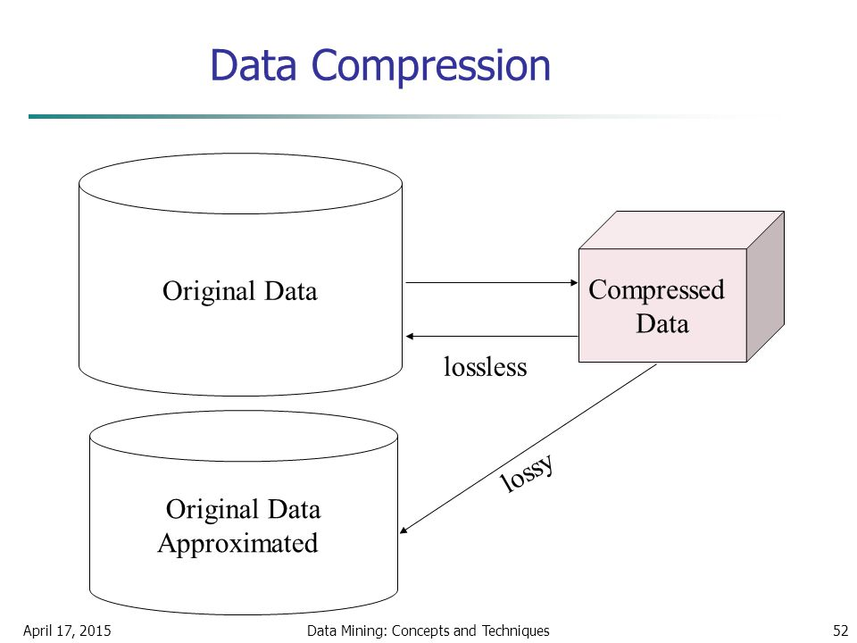 April 17, 2015Data Mining: Concepts and Techniques52 Data Compression Original Data Compressed Data lossless Original Data Approximated lossy